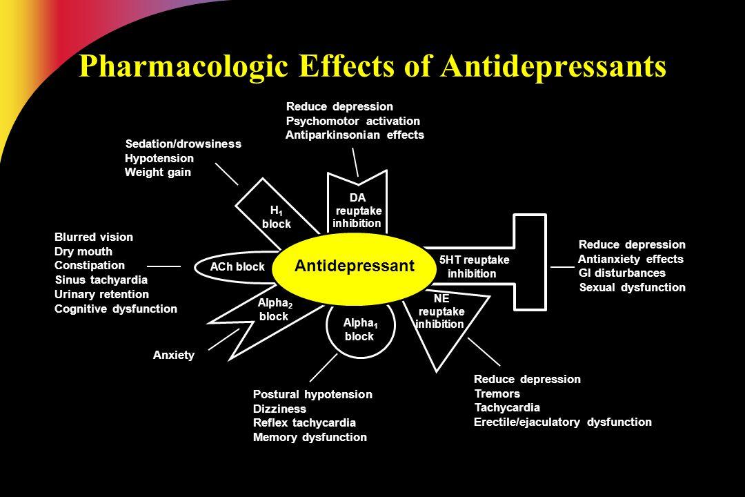 DA reuptake inhibition Reduce depression Reduce depression Psychomotor activation Psychomotor activation Antiparkinsonian effects Antiparkinsonian eff