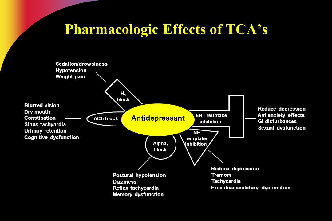 NE reuptake inhibition Reduce depression Reduce depression Tremors Tremors Tachycardia Tachycardia Erectile/ejaculatory dysfunction Erectile/ejaculato