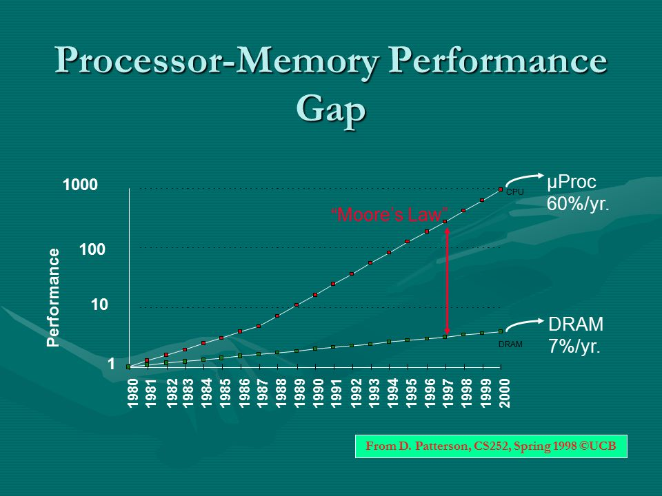 Processor-Memory Performance Gap µProc 60%/yr. DRAM 7%/yr.