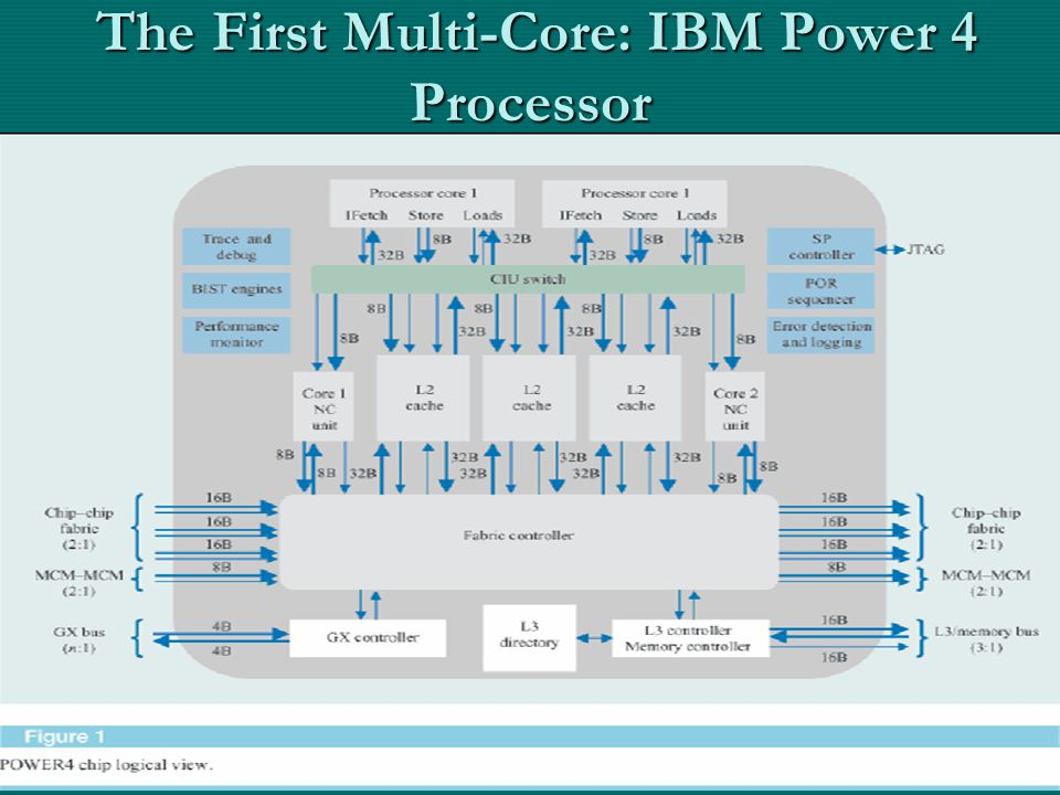 The First Multi-Core: IBM Power 4 Processor The First Multi-Core: IBM Power 4 Processor