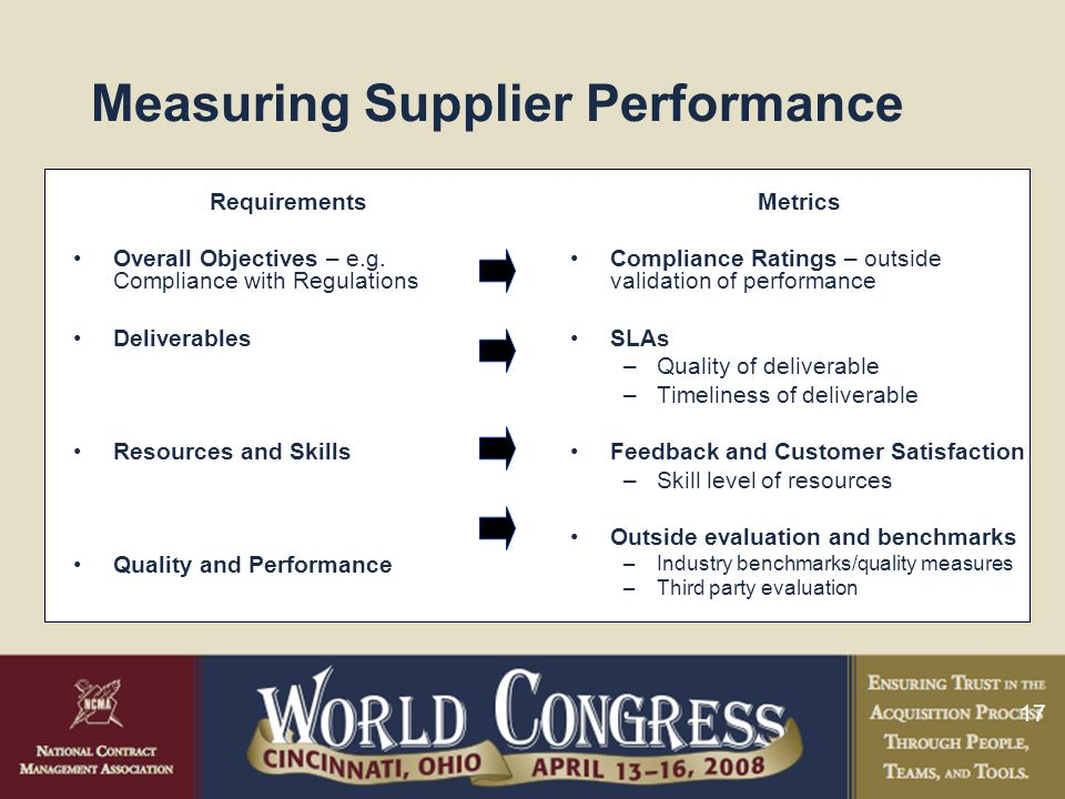 17 Measuring Supplier Performance Metrics Compliance Ratings – outside validation of performance SLAs –Quality of deliverable –Timeliness of deliverable Feedback and Customer Satisfaction –Skill level of resources Outside evaluation and benchmarks –Industry benchmarks/quality measures –Third party evaluation Requirements Overall Objectives – e.g.