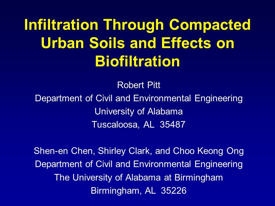 Infiltration Measurements for Dry-Noncompacted, Clayey Soils (Pitt, et al. 1999)