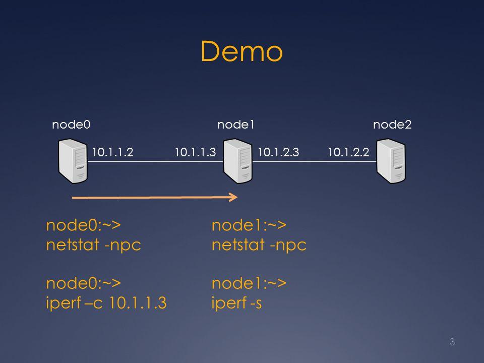 Demo 3 node0node1node2 10.1.1.2 10.1.1.3 10.1.2.310.1.2.2 node1:~> netstat -npc node0:~> netstat -npc node0:~> iperf –c 10.1.1.3 node1:~> iperf -s