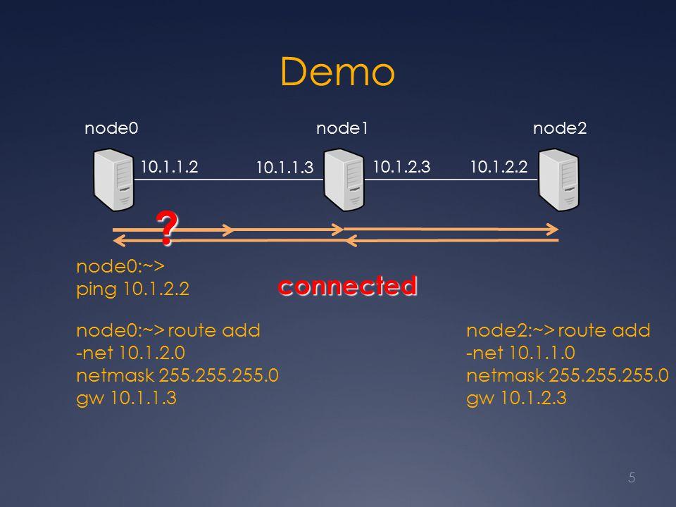 Demo 5 node0node1node2 10.1.1.2 10.1.1.3 10.1.2.310.1.2.2 node0:~> ping 10.1.2.2 node0:~> route add -net 10.1.2.0 netmask 255.255.255.0 gw 10.1.1.3 node2:~> route add -net 10.1.1.0 netmask 255.255.255.0 gw 10.1.2.3 connected