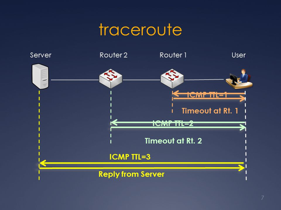 traceroute 7 ServerUser ICMP TTL=1 Timeout at Rt. 1 ICMP TTL=2 Timeout at Rt.