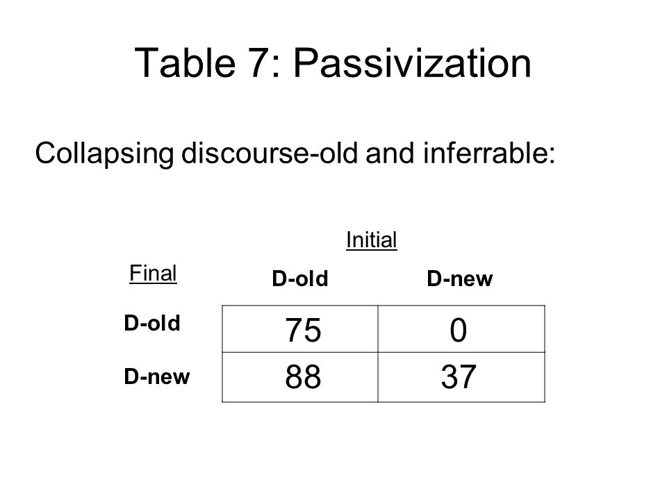 Collapsing discourse-old and inferrable: 75 0 88 37 D-old D-new Initial Final D-old D-new Table 7: Passivization