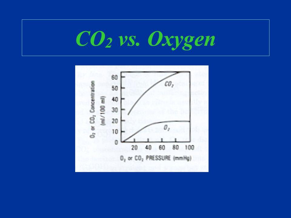 CO 2 vs. Oxygen