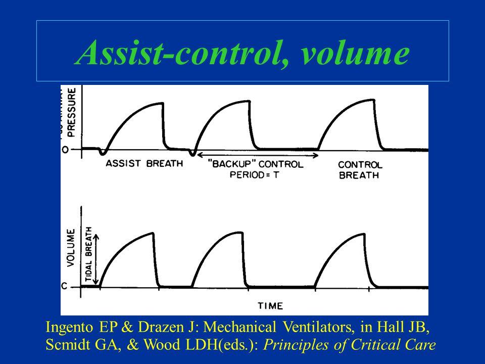 Assist-control, volume Ingento EP & Drazen J: Mechanical Ventilators, in Hall JB, Scmidt GA, & Wood LDH(eds.): Principles of Critical Care