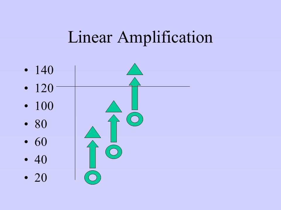 Linear Amplification 140 120 100 80 60 40 20