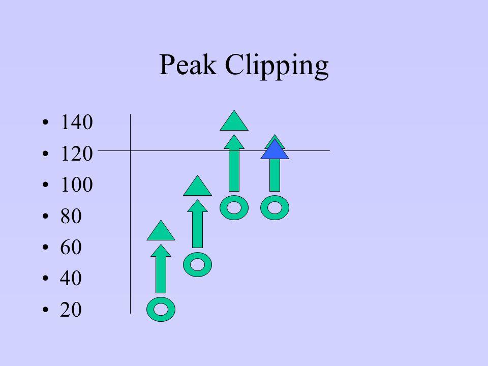 Peak Clipping 140 120 100 80 60 40 20