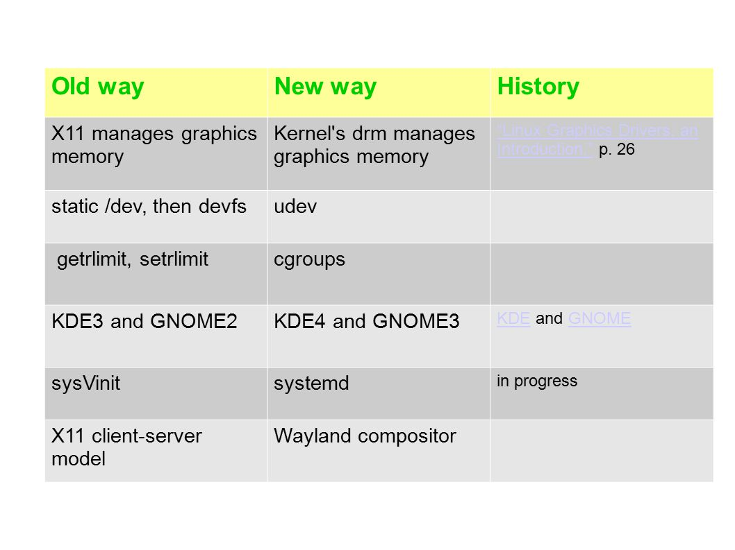 Old wayNew wayHistory X11 manages graphics memory Kernel s drm manages graphics memory Linux Graphics Drivers: an Introduction, Linux Graphics Drivers: an Introduction, p.