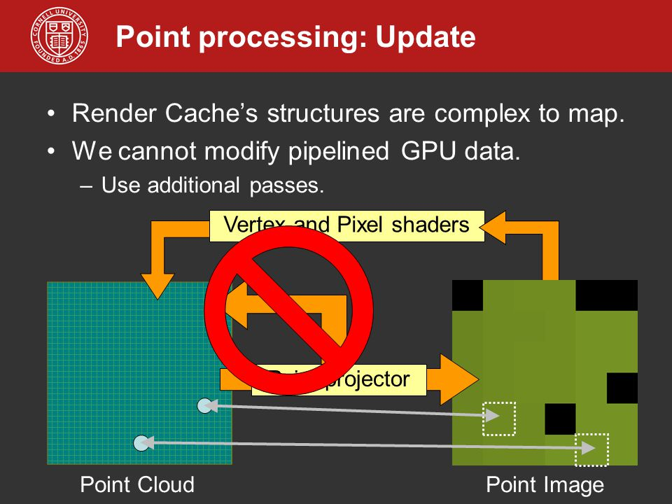 Point processing: Update Render Cache's structures are complex to map. We cannot modify pipelined GPU data. –Use additional passes. Point Cloud Vertex