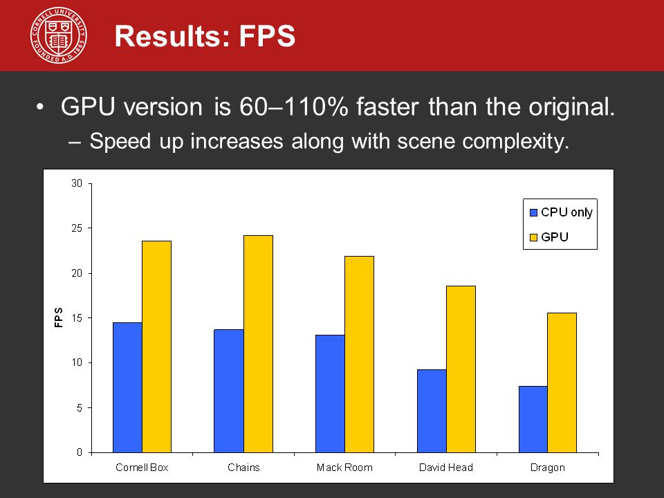 Results: FPS GPU version is 60–110% faster than the original. –Speed up increases along with scene complexity.