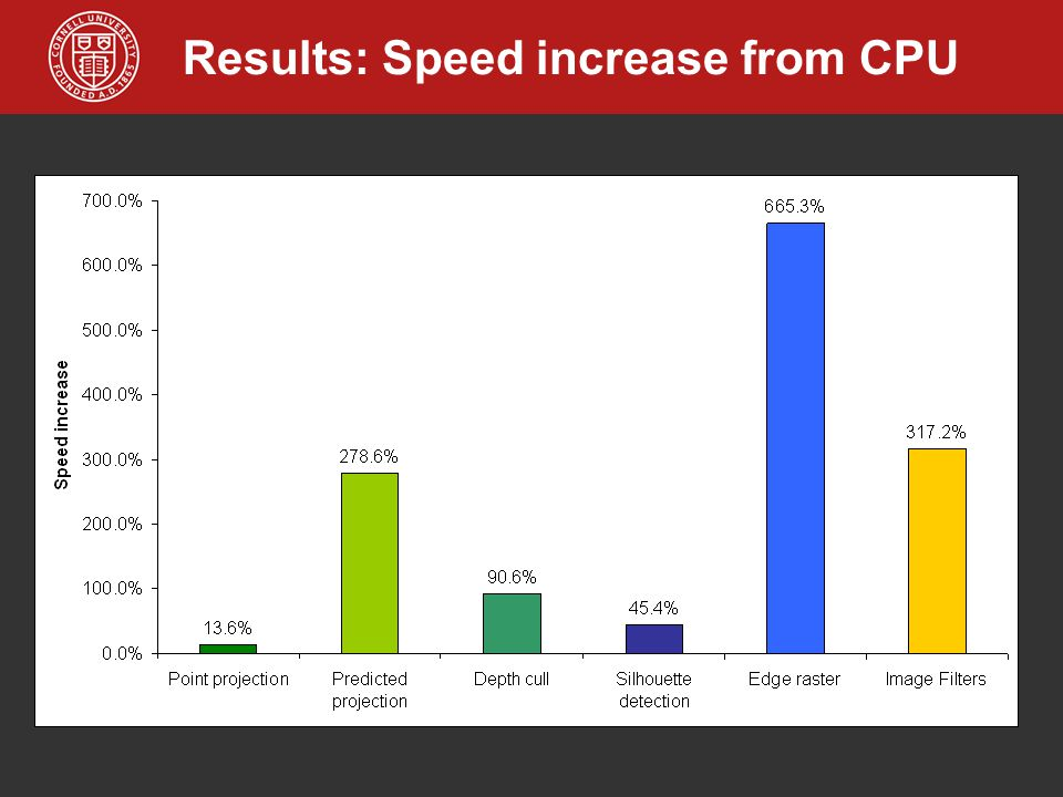 Results: Speed increase from CPU