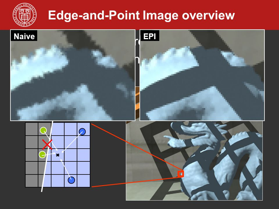 Edge-and-Point Image overview Alternative display representation Edge-constrained interpolation preserves sharp features Fast anti-aliasing EPI Naive