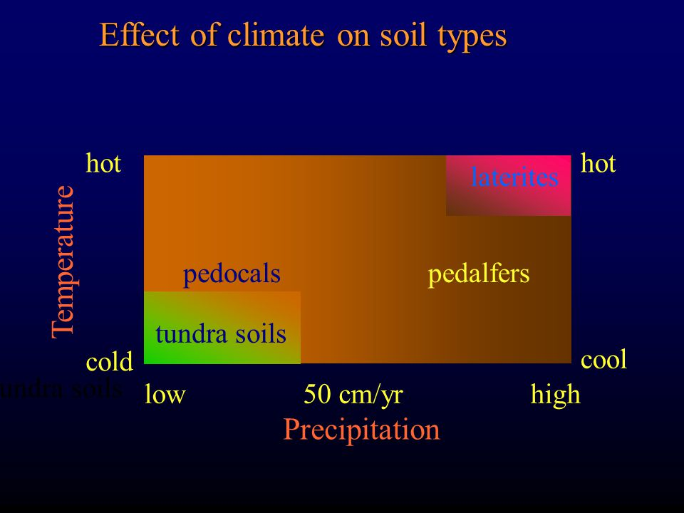 Effect of climate on soil types tundra soils Precipitation Temperature cold hot cool lowhigh50 cm/yr pedalferspedocals laterites tundra soils
