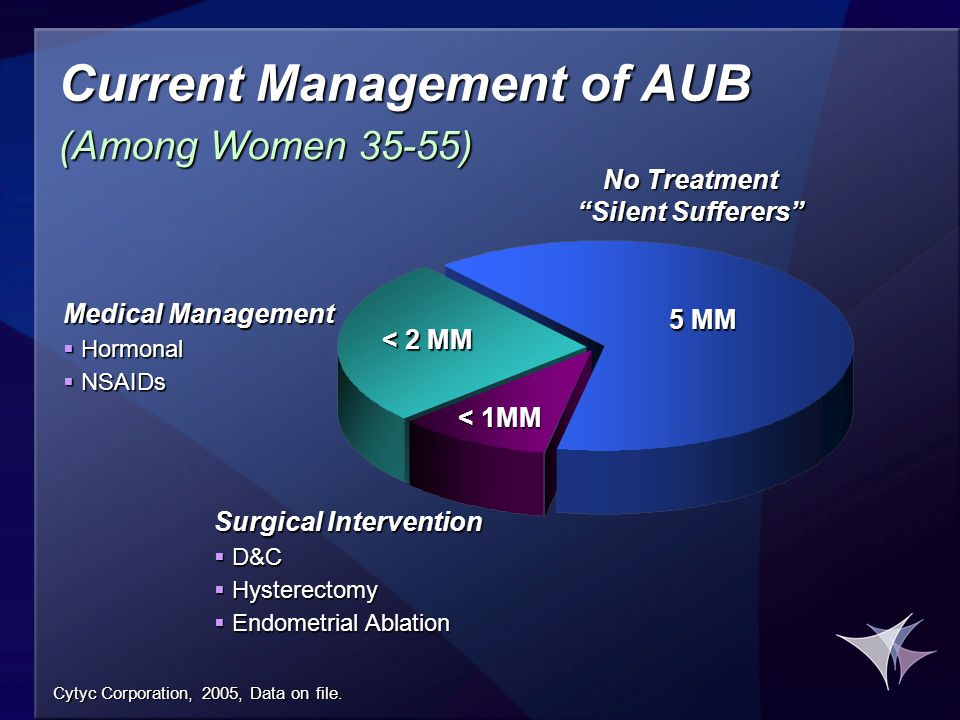 Current Management of AUB (Among Women 35-55) 5 MM Surgical Intervention  D&C  Hysterectomy  Endometrial Ablation < 2 MM < 1MM No Treatment Silent Sufferers Medical Management  Hormonal  NSAIDs Cytyc Corporation, 2005, Data on file.