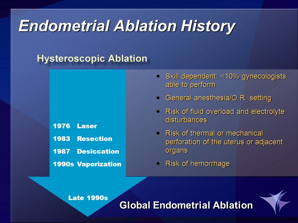 1976Laser 1983Resection 1987Desiccation 1990sVaporization Endometrial Ablation History  Skill dependent: <10% gynecologists able to perform  General anesthesia/O.R.