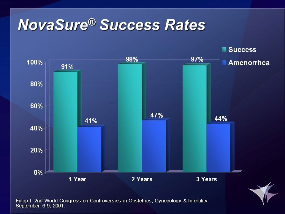 NovaSure ® Success Rates Fulop I.