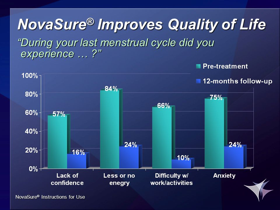 NovaSure ® Improves Quality of Life During your last menstrual cycle did you experience … NovaSure ® Instructions for Use