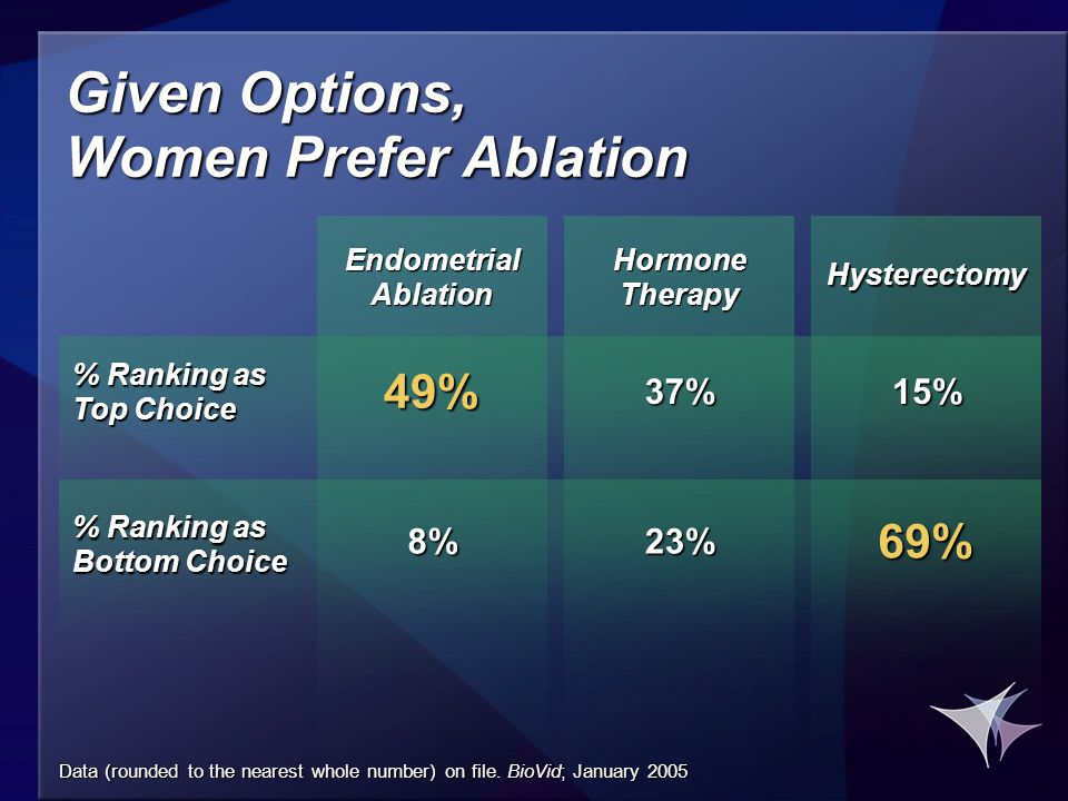 Given Options, Women Prefer Ablation % Ranking as Top Choice % Ranking as Bottom Choice 49% 8% 37% 23% 15% 69% Endometrial Ablation Hormone Therapy Hysterectomy Data (rounded to the nearest whole number) on file.
