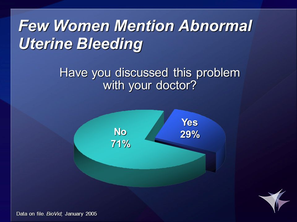 Few Women Mention Abnormal Uterine Bleeding Have you discussed this problem with your doctor? No 71% Yes 29% Data on file. BioVid; January 2005