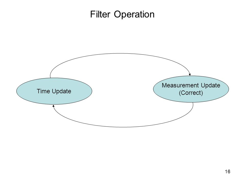 16 Filter Operation Time Update Measurement Update (Correct)