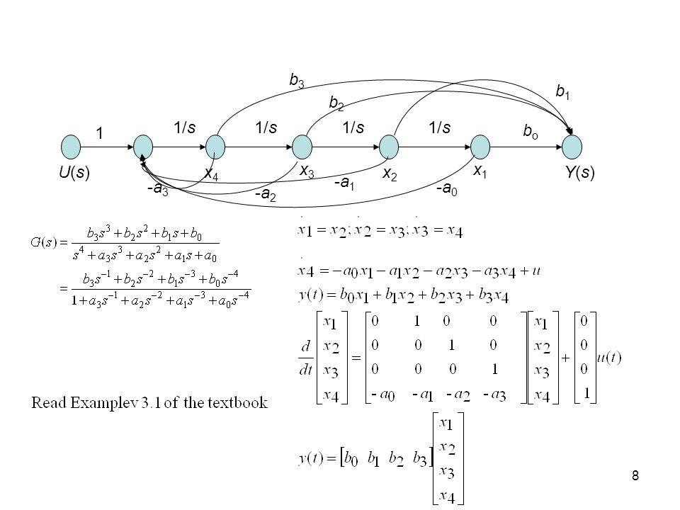 8 U(s)U(s) 1 1/s bobo Y(s)Y(s) x1x1 x2x2 x3x3 x4x4 b1b1 b2b2 b3b3 -a0-a0 -a1-a1 -a2-a2 -a3-a3