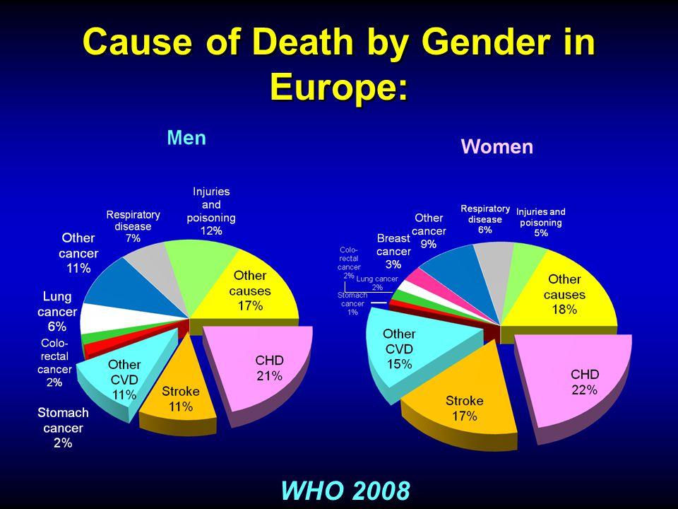 30th DAY DEATH / MI WITH GPI % Parients 10.9 1.8 9 4.8 10.1 3.6 14.1 3.9 10.2 5.9 16.7 11.6 0 2 6 10 14 18 EPICCAPTUREEPILOGEPISTENTPRISM-PLUSPURSUIT PlaceboGP IIb-IIIa Inhibitor