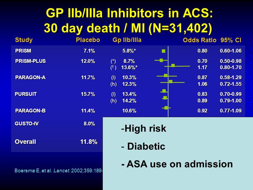 GP IIb/IIIa Inhibitors in ACS: 30 day death / MI (N=31,402) PRISM7.1%5.8%*0.800.60-1.06 PRISM-PLUS12.0%(*)8.7%0.700.50-0.98 ()13.6%*1.170.80-1.70 PRIS