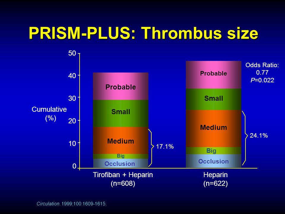 PRISM-PLUS: Thrombus size 0 10 20 30 40 50 Heparin (n=622) Big Tirofiban + Heparin (n=608) Probable Small Medium Probable Small Medium Odds Ratio: 0.7
