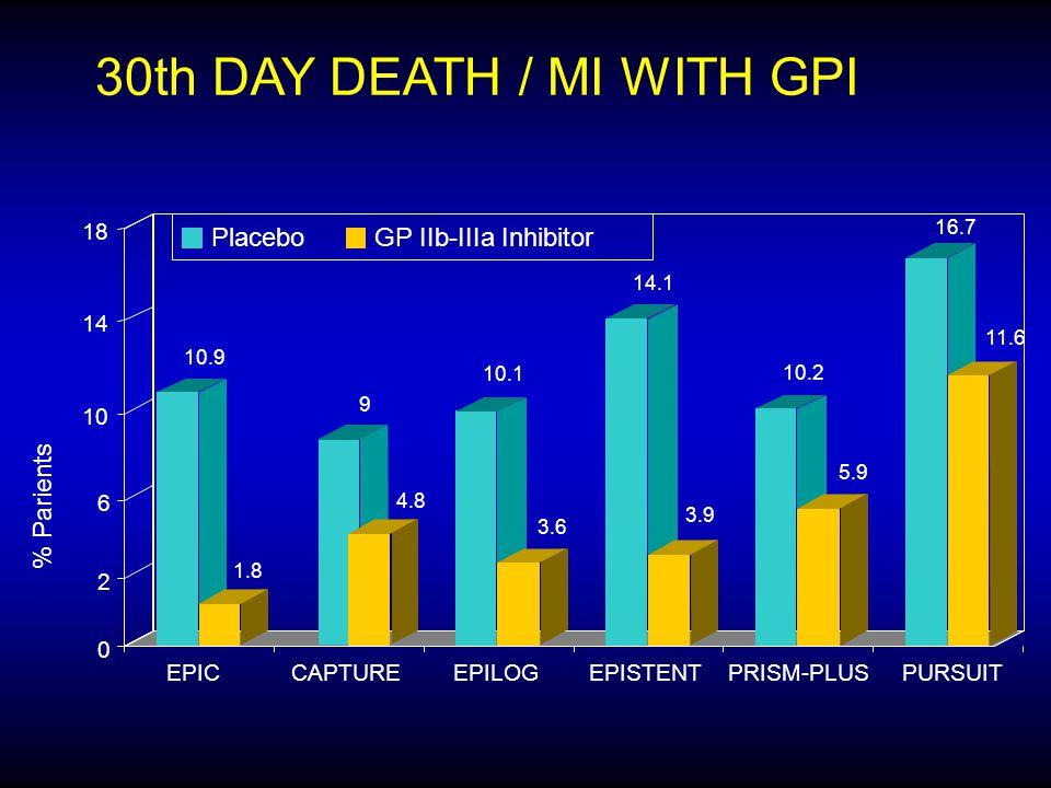 30th DAY DEATH / MI WITH GPI % Parients 10.9 1.8 9 4.8 10.1 3.6 14.1 3.9 10.2 5.9 16.7 11.6 0 2 6 10 14 18 EPICCAPTUREEPILOGEPISTENTPRISM-PLUSPURSUIT