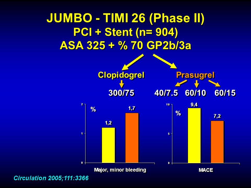 KlopidogrelPrasugrel 300/7540/7.560/1060/15 JUMBO - TIMI 26 (Phase II) PCI + Stent (n= 904) ASA 325 + % 70 GP2b/3a ClopidogrelPrasugrel 300/7540/7.560