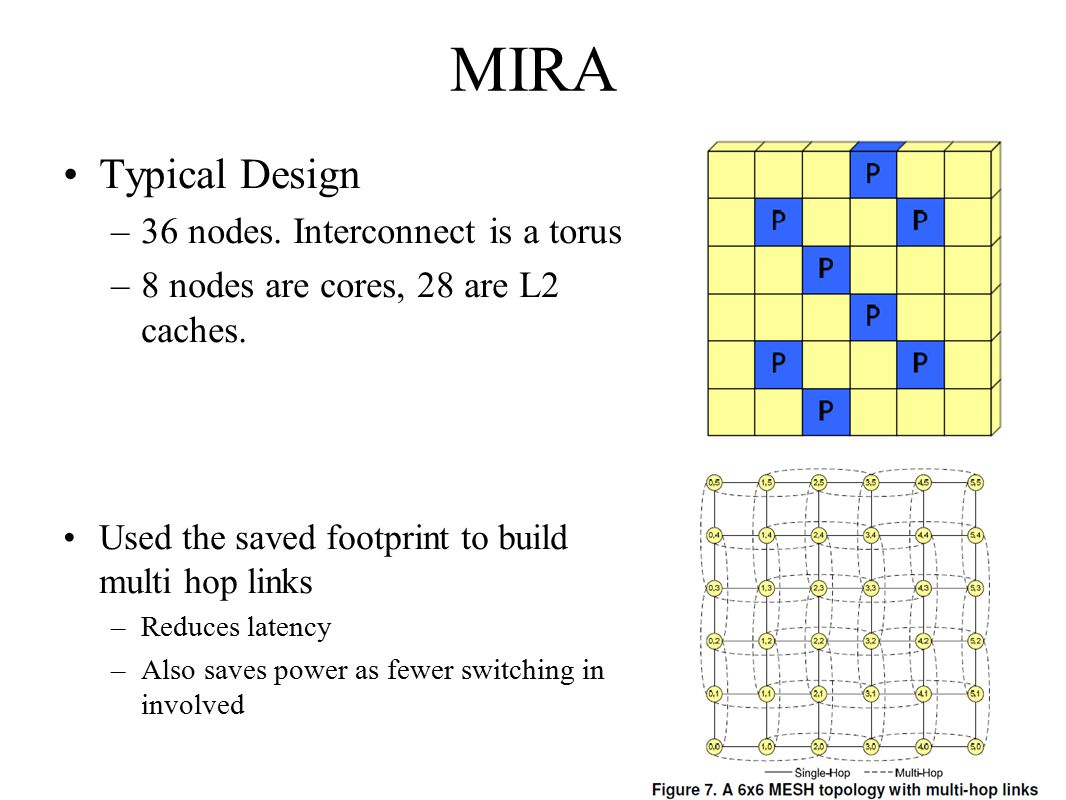 MIRA Typical Design –36 nodes. Interconnect is a torus –8 nodes are cores, 28 are L2 caches.