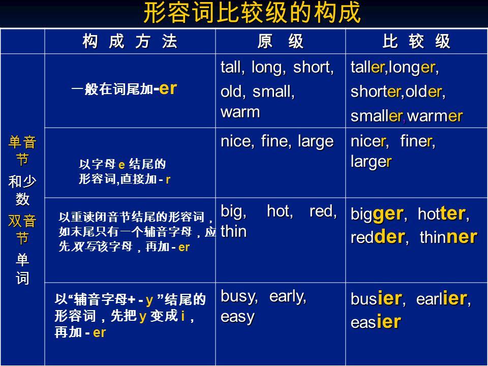 形容词比较级的构成 构 成 方 法 原 级 比 较 级 单音 节 和少 数 双音 节 单 词 tall, long, short, old, small, warm taller,longer, shorter,older, smaller,warmer nice, fine, large nice