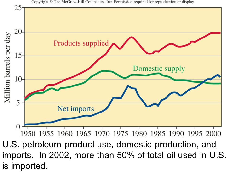 U.S. petroleum product use, domestic production, and imports.
