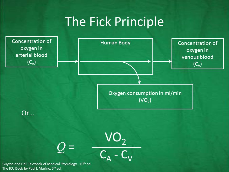 The Fick Principle Or… Q = Human Body Concentration of oxygen in arterial blood (C A ) Concentration of oxygen in venous blood (C V ) Oxygen consumption in ml/min (VO 2 ) VO 2 C A - C V Assumed: 125ml O 2 per minute per m 2 of body surface area Guyton and Hall Textbook of Medical Physiology - 10 th ed.