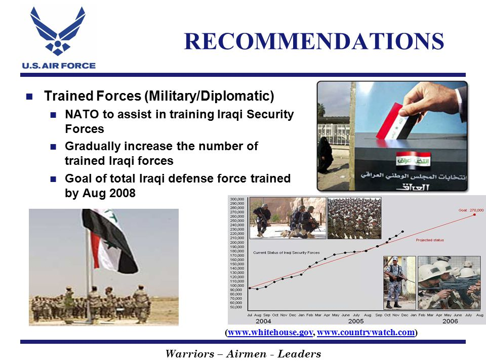 Warriors – Airmen - Leaders RECOMMENDATIONS Trained Forces (Military/Diplomatic) NATO to assist in training Iraqi Security Forces Gradually increase the number of trained Iraqi forces Goal of total Iraqi defense force trained by Aug 2008 (www.whitehouse.gov, www.countrywatch.com)www.whitehouse.govwww.countrywatch.com