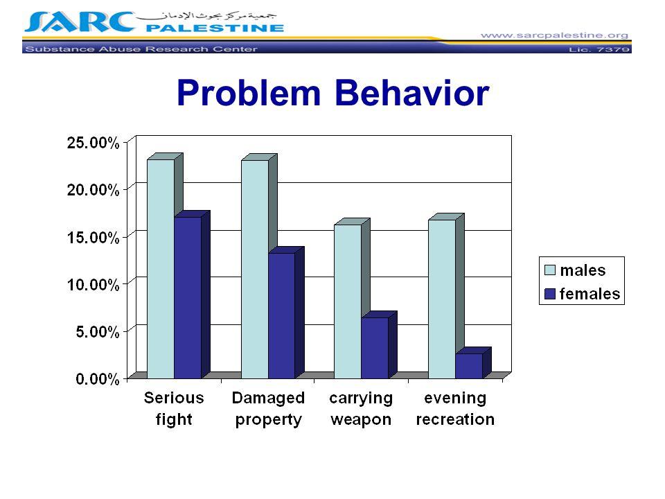 Problem Behavior