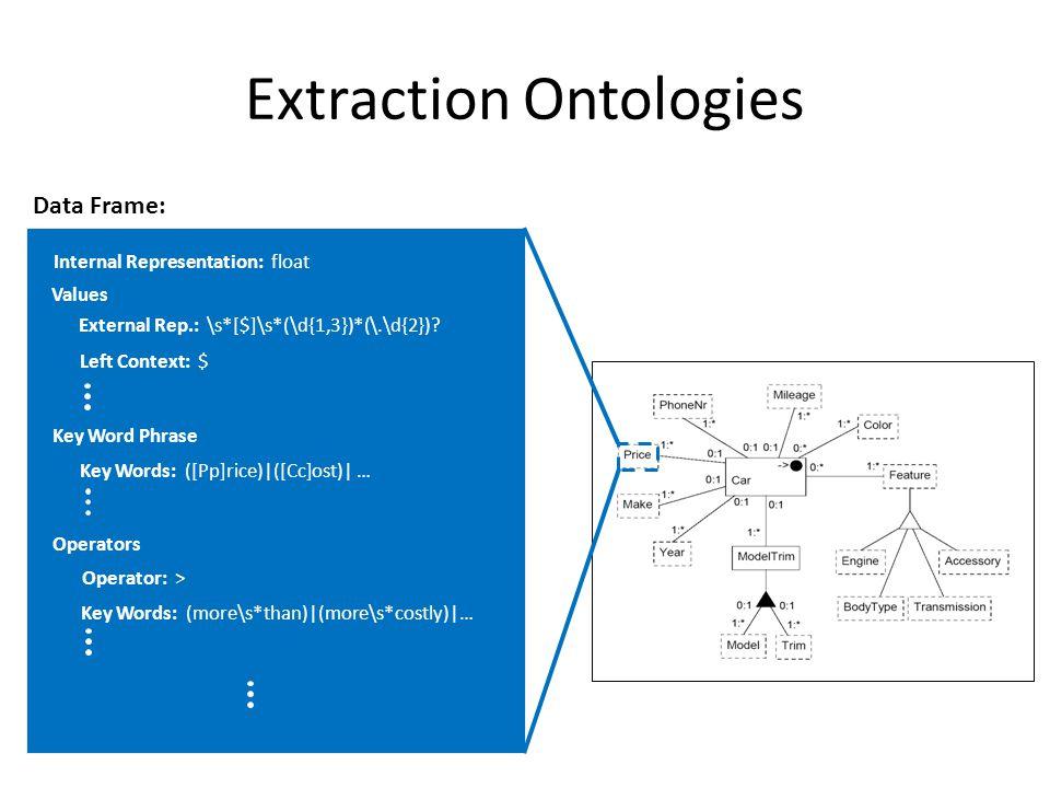 Extraction Ontologies External Rep.: \s*[$]\s*(\d{1,3})*(\.\d{2}).