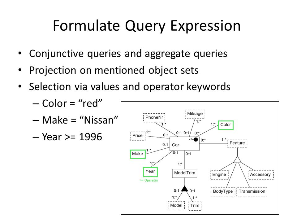 Conjunctive queries and aggregate queries Projection on mentioned object sets Selection via values and operator keywords – Color = red – Make = Nissan – Year >= 1996 >= Operator Formulate Query Expression