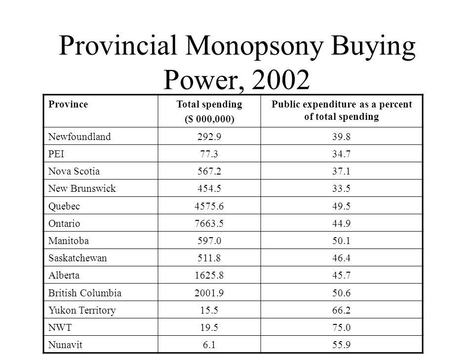 Provincial Monopsony Buying Power, 2002 ProvinceTotal spending ($ 000,000) Public expenditure as a percent of total spending Newfoundland292.939.8 PEI77.334.7 Nova Scotia567.237.1 New Brunswick454.533.5 Quebec4575.649.5 Ontario7663.544.9 Manitoba597.050.1 Saskatchewan511.846.4 Alberta1625.845.7 British Columbia2001.950.6 Yukon Territory15.566.2 NWT19.575.0 Nunavit6.155.9
