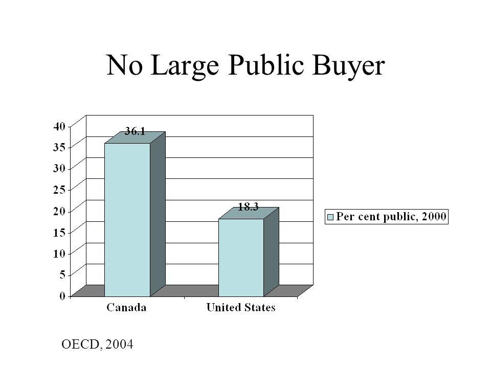 No Large Public Buyer OECD, 2004
