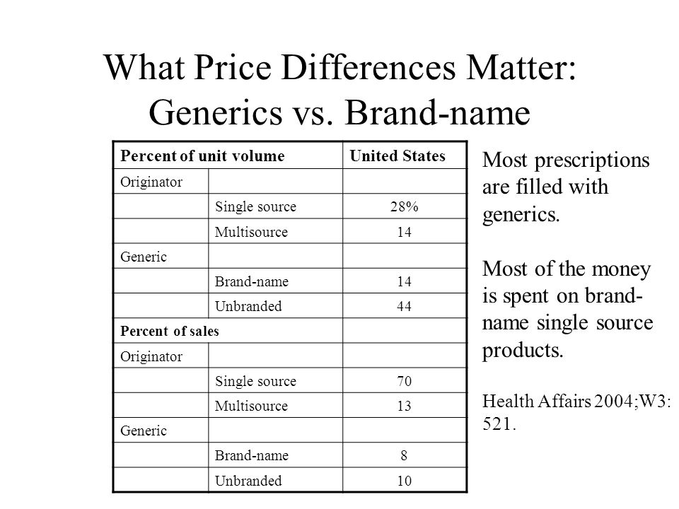 What Price Differences Matter: Generics vs.