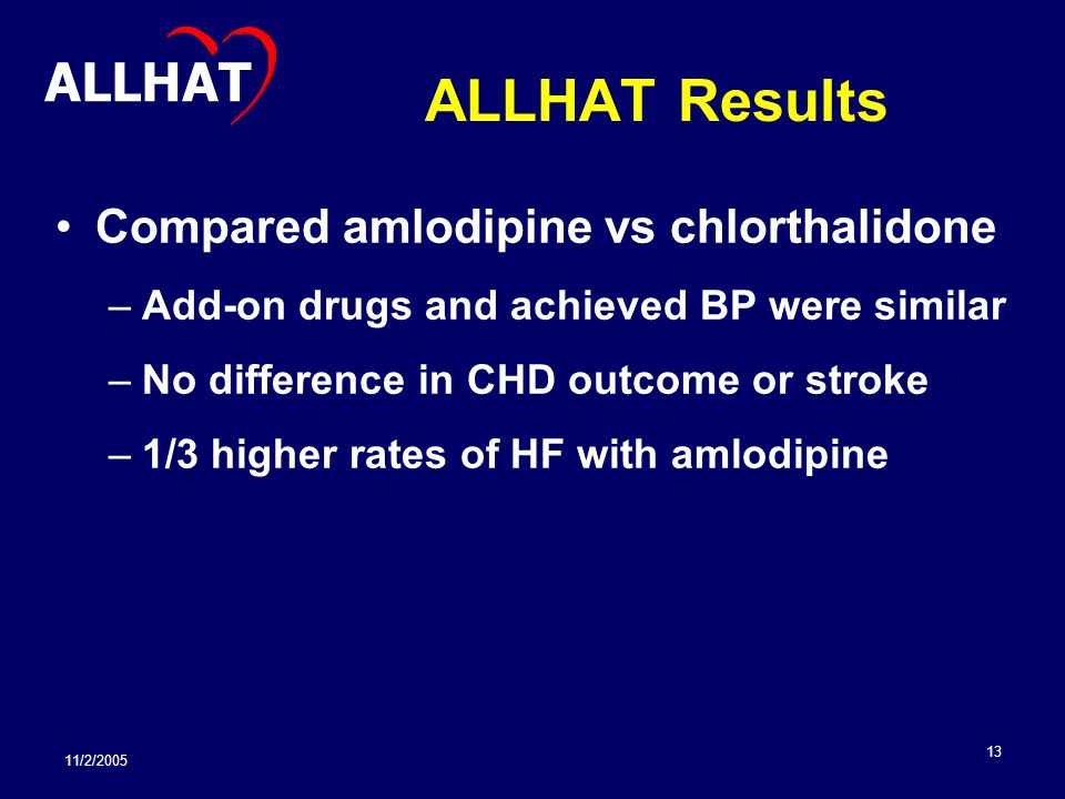 11/2/2005 13 ALLHAT Results Compared amlodipine vs chlorthalidone –Add-on drugs and achieved BP were similar –No difference in CHD outcome or stroke –1/3 higher rates of HF with amlodipine ALLHAT