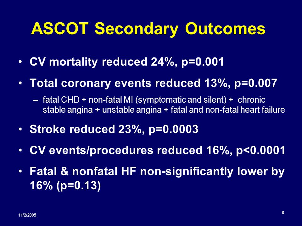 11/2/2005 9 Other ASCOT Results 2 nd step medications: –58% of amlodipine person-yrs on perindopril –66% of atenolol person-yrs on bendroflumethiazide 2.7 mm Hg mean SBP difference favoring amlodipine (5.9 mm Hg at 3 months) HDL lower and TG higher in β-blocker arm New onset DM reduced 30% with amlodipine, p<0.0001 (absolute difference 5 per 1000 person- years) 98.5% of participants with complete information at end of trial