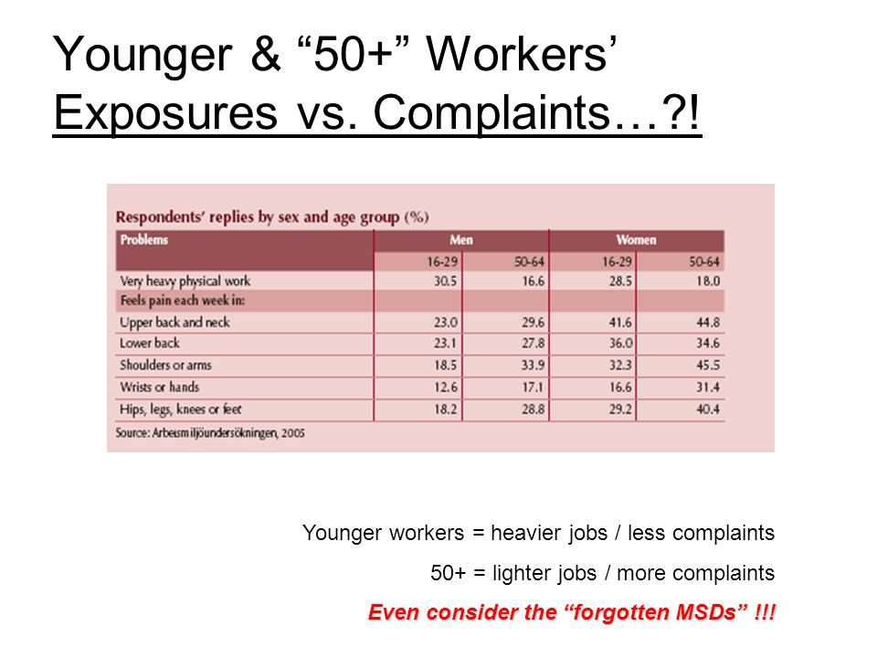 Younger & 50+ Workers' Exposures vs. Complaints… .