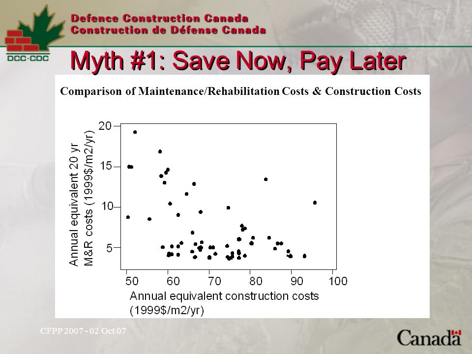 Myth #1: Save Now, Pay Later Comparison of Maintenance/Rehabilitation Costs & Construction Costs