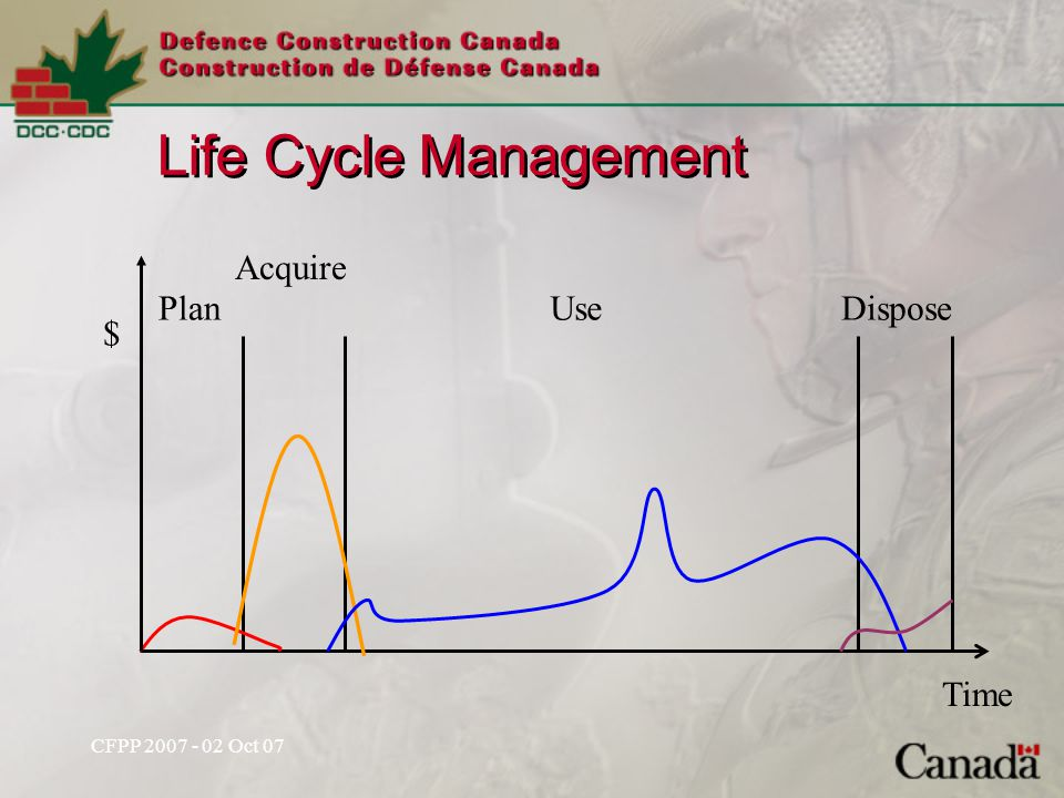 Life Cycle Management Plan Acquire UseDispose $ Time
