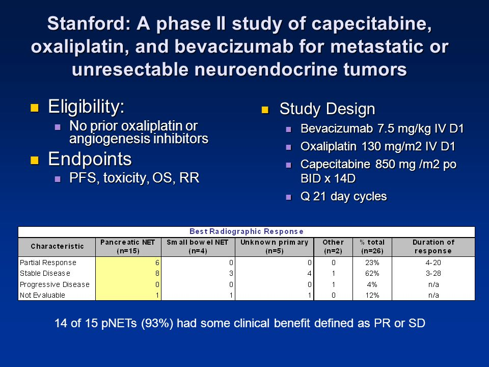 Stanford: A phase II study of capecitabine, oxaliplatin, and bevacizumab for metastatic or unresectable neuroendocrine tumors Eligibility: Eligibility